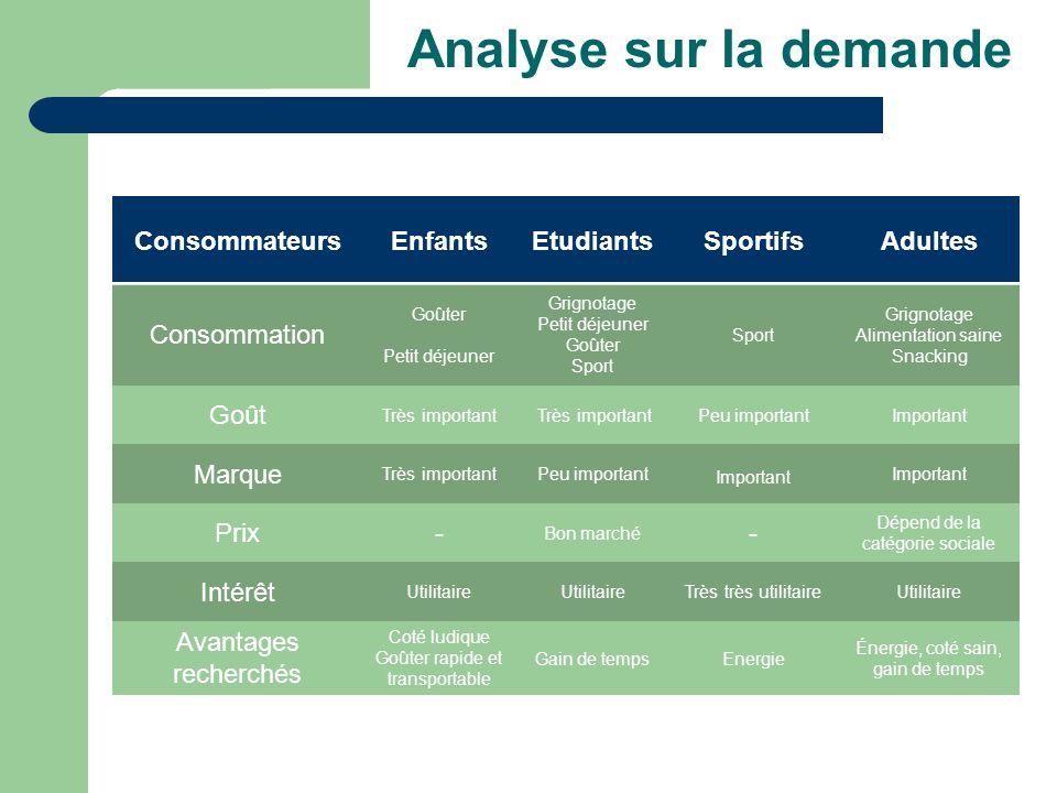 Profil type du consommateur Le cœur de cible : Jeunes (15-35 ans), Urbains (ville de plus de 10 000 habitants) et possédant un revenu élevé.