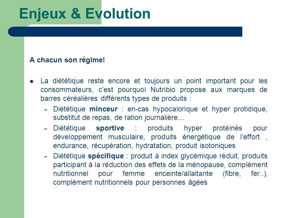 Enjeux & Evolution A chacun son régime! La diététique reste encore et toujours un point important pour les consommateurs, cest pourquoi Nutribio propo