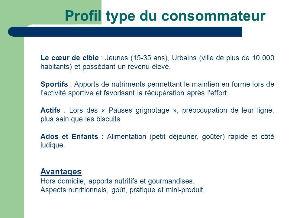 Profil type du consommateur Le cœur de cible : Jeunes (15-35 ans), Urbains (ville de plus de 10 000 habitants) et possédant un revenu élevé. Sportifs