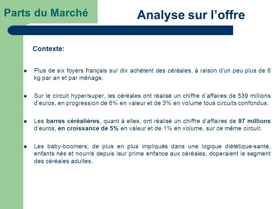 Parts du Marché Plus de six foyers français sur dix achètent des céréales, à raison dun peu plus de 6 kg par an et par ménage. Sur le circuit hyper/su