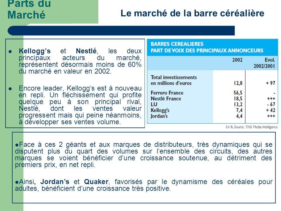 Parts du Marché Kelloggs et Nestlé, les deux principaux acteurs du marché, représentent désormais moins de 60% du marché en valeur en 2002. Encore lea