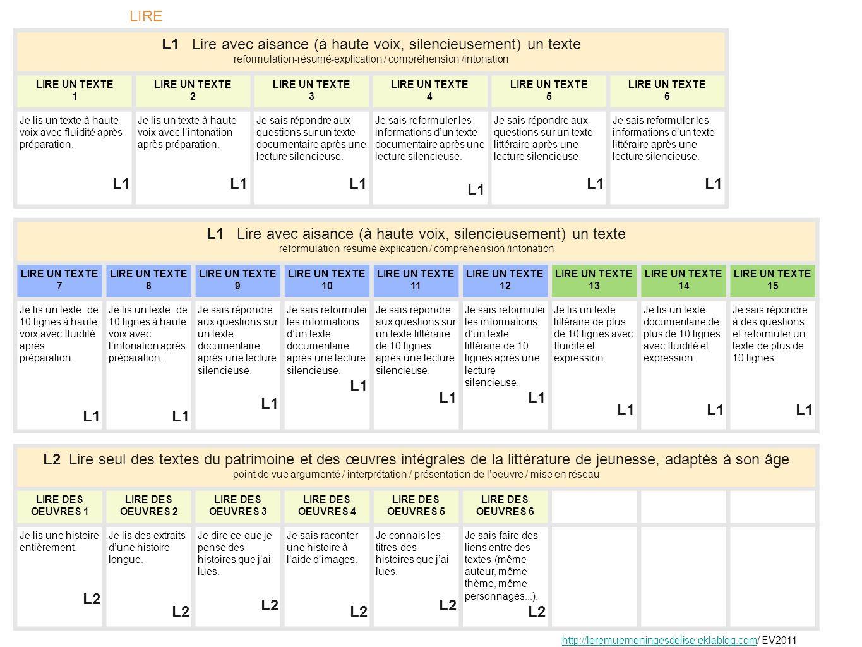 L1 Lire avec aisance (à haute voix, silencieusement) un texte reformulation-résumé-explication / compréhension /intonation LIRE UN TEXTE 1 LIRE UN TEX