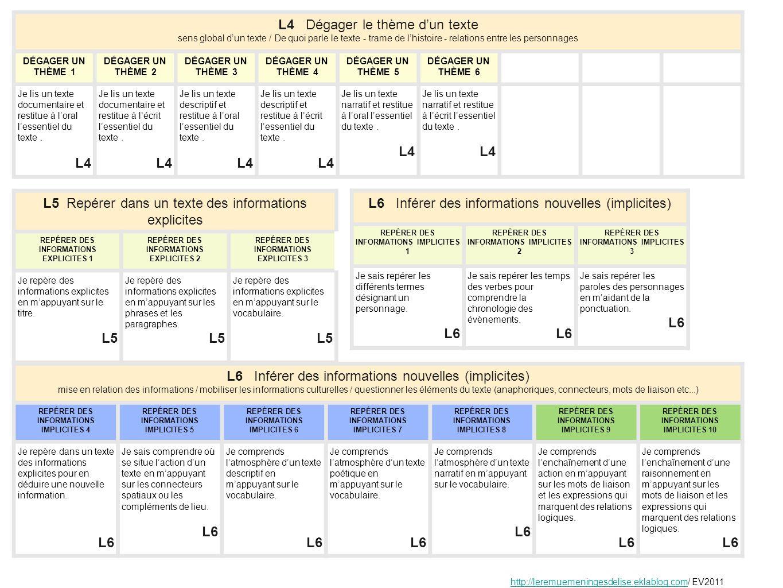 L7 Repérer des effets de choix formels (emploi de certains mots, utilisation dun niveau de langue) effets de lutilisation des mots / niveaux de langue / situation dusage des formes syntaxiques et morphologiques (discours direct ou indirect, choix des pronoms, ponctuation, négation) REPÉRER DES CHOIX DE LANGUE 1 REPÉRER DES CHOIX DE LANGUE 2 REPÉRER DES CHOIX DE LANGUE 3 REPÉRER DES CHOIX DE LANGUE 4 REPÉRER DES CHOIX DE LANGUE 5 REPÉRER DES CHOIX DE LANGUE 6 REPÉRER DES CHOIX DE LANGUE 7 Je reconnais les marques de ponctuation.