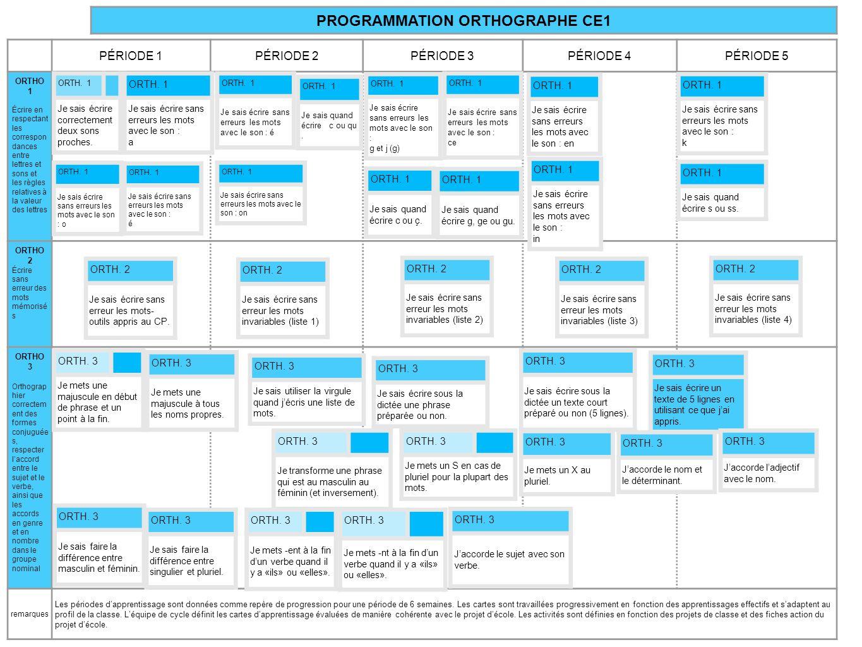REPÈRES DE PROGRAMMATION ET DE PROGRESSION CPB2I Ecole élémentaire St Seurin sur lIsle Elise Veux http://leremuemeningesdelise.eklablog.com/http://leremuemeningesdelise.eklablog.com