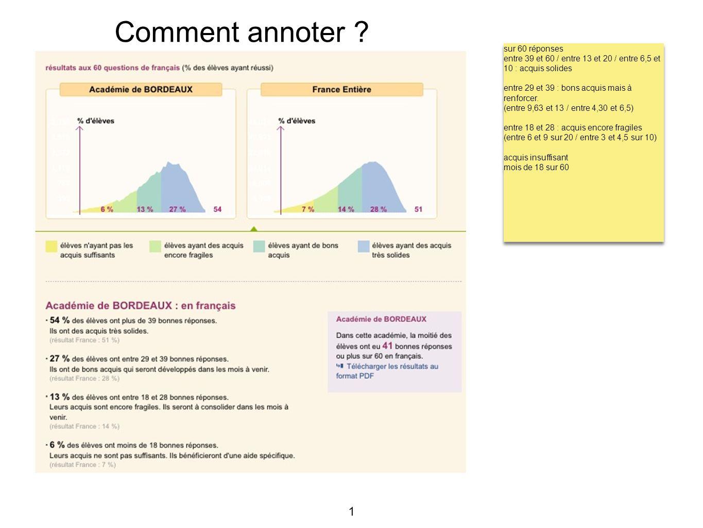 1 Comment annoter ? sur 60 réponses entre 39 et 60 / entre 13 et 20 / entre 6,5 et 10 : acquis solides entre 29 et 39 : bons acquis mais à renforcer.
