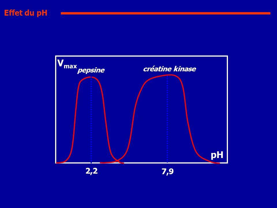 pepsine 2,2 créatine kinase 7,9 Effet du pH pH V max