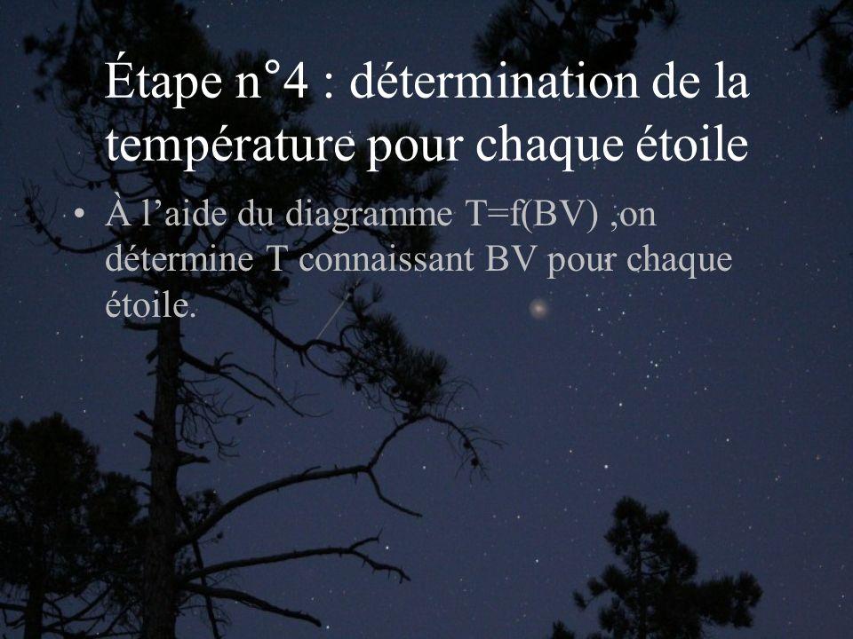 Étape n°4 : détermination de la température pour chaque étoile À laide du diagramme T=f(BV),on détermine T connaissant BV pour chaque étoile.