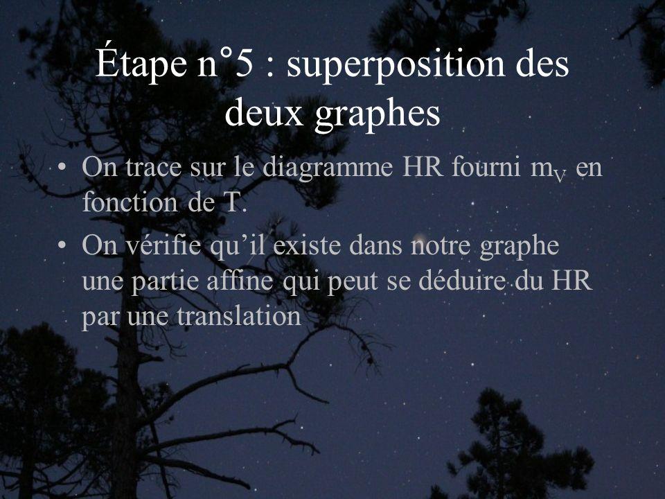 Étape n°5 : superposition des deux graphes On trace sur le diagramme HR fourni m V en fonction de T. On vérifie quil existe dans notre graphe une part