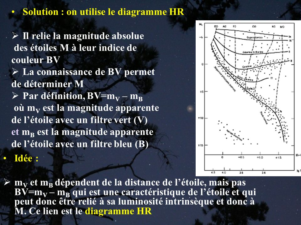 Étapes logiques : 1.On mesure les magnitudes apparentes m B et m V de létoile 2.On en déduit son indice de couleur BV (abscisse sur le diagramme HR) 3.Grâce au diagramme HR, on en déduit sa magnitude absolue (ordonnée sur HR) 4.On en déduit sa distance grâce à Polson