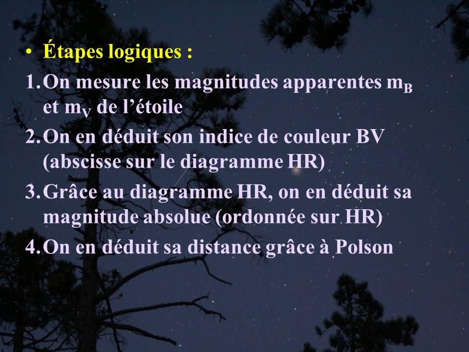 Étapes logiques : 1.On mesure les magnitudes apparentes m B et m V de létoile 2.On en déduit son indice de couleur BV (abscisse sur le diagramme HR) 3