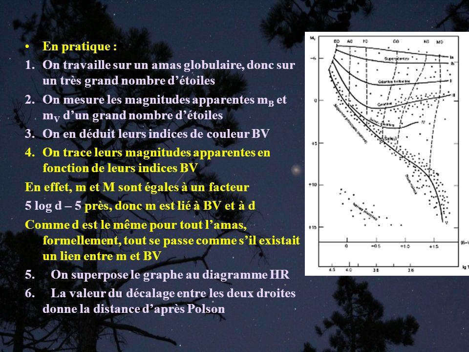 Superposition des deux graphes : HR connu : M=f(BV) Graphe de lamas : m=f(BV) On suppose que les étoiles de lamas ont les mêmes propriétés que celles de HR, donc le même lien M=f(BV) Tout se passe donc comme si on avait deux graphes de lamas : M=f(BV) et m=f(BV) Le décalage vertical des deux graphes est par définition : M-m Ce décalage permet de remonter à la distance daprès Polson