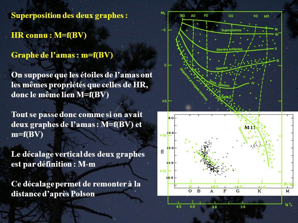 Superposition des deux graphes : HR connu : M=f(BV) Graphe de lamas : m=f(BV) On suppose que les étoiles de lamas ont les mêmes propriétés que celles
