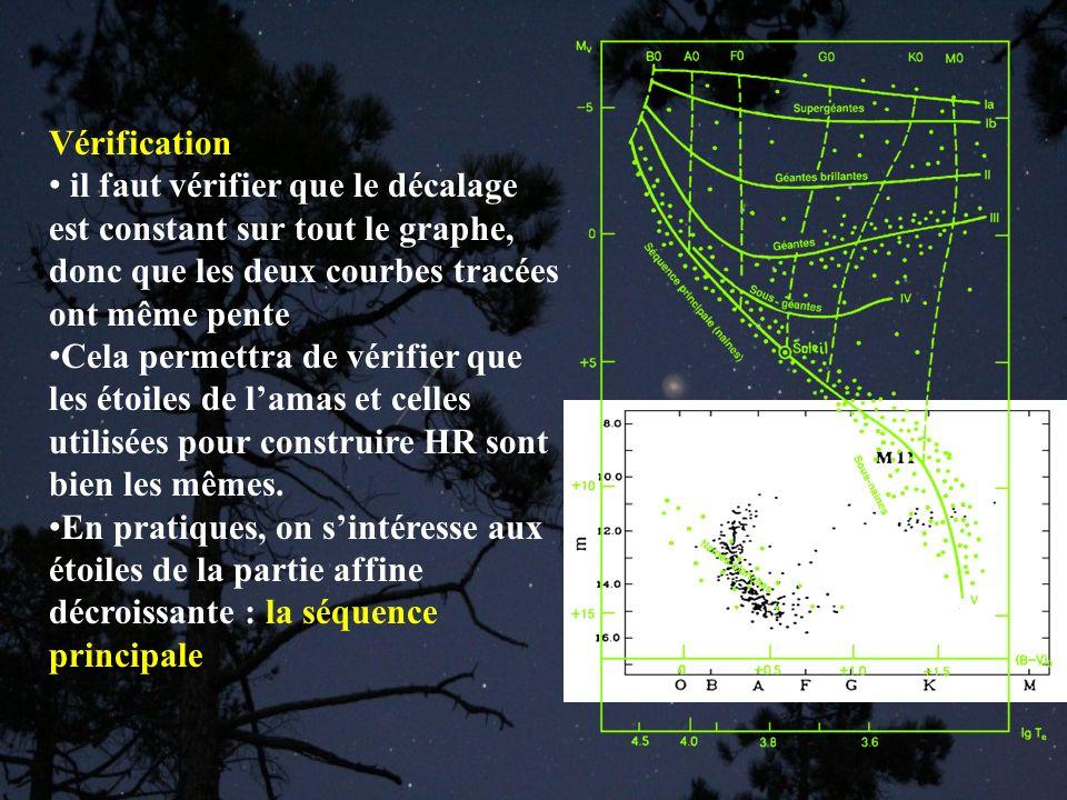Vérification il faut vérifier que le décalage est constant sur tout le graphe, donc que les deux courbes tracées ont même pente Cela permettra de véri
