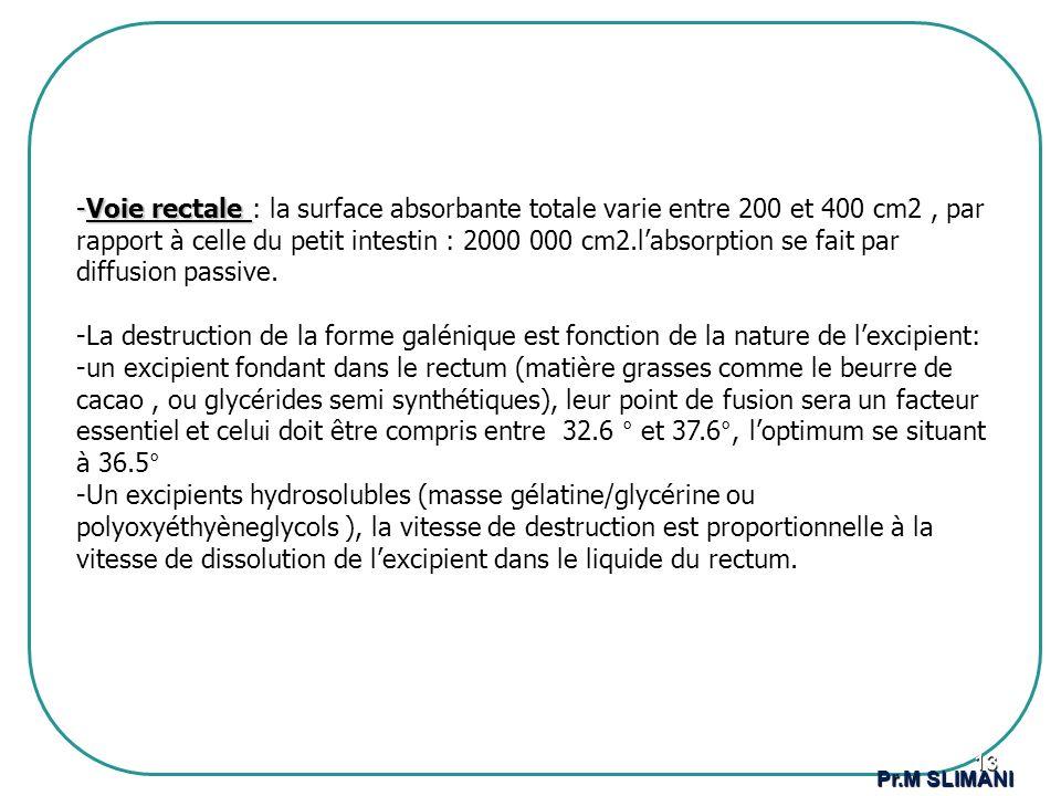 -Voie rectale -Voie rectale : la surface absorbante totale varie entre 200 et 400 cm2, par rapport à celle du petit intestin : 2000 000 cm2.labsorptio