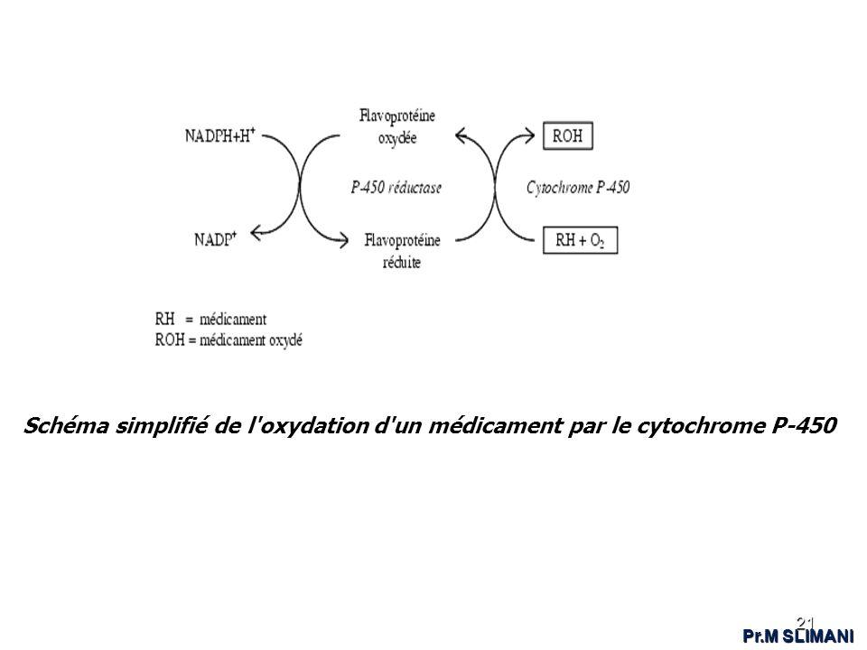 Schéma simplifié de l'oxydation d'un médicament par le cytochrome P-450 21 Pr.M SLIMANI