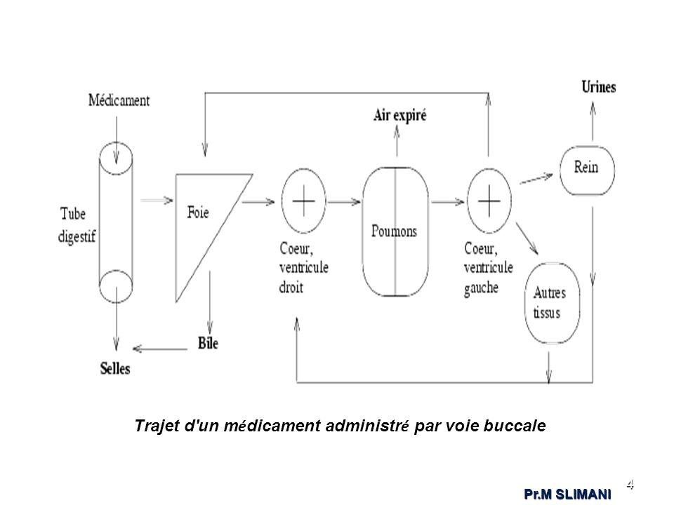 Trajet d'un m é dicament administr é par voie buccale 4 Pr.M SLIMANI