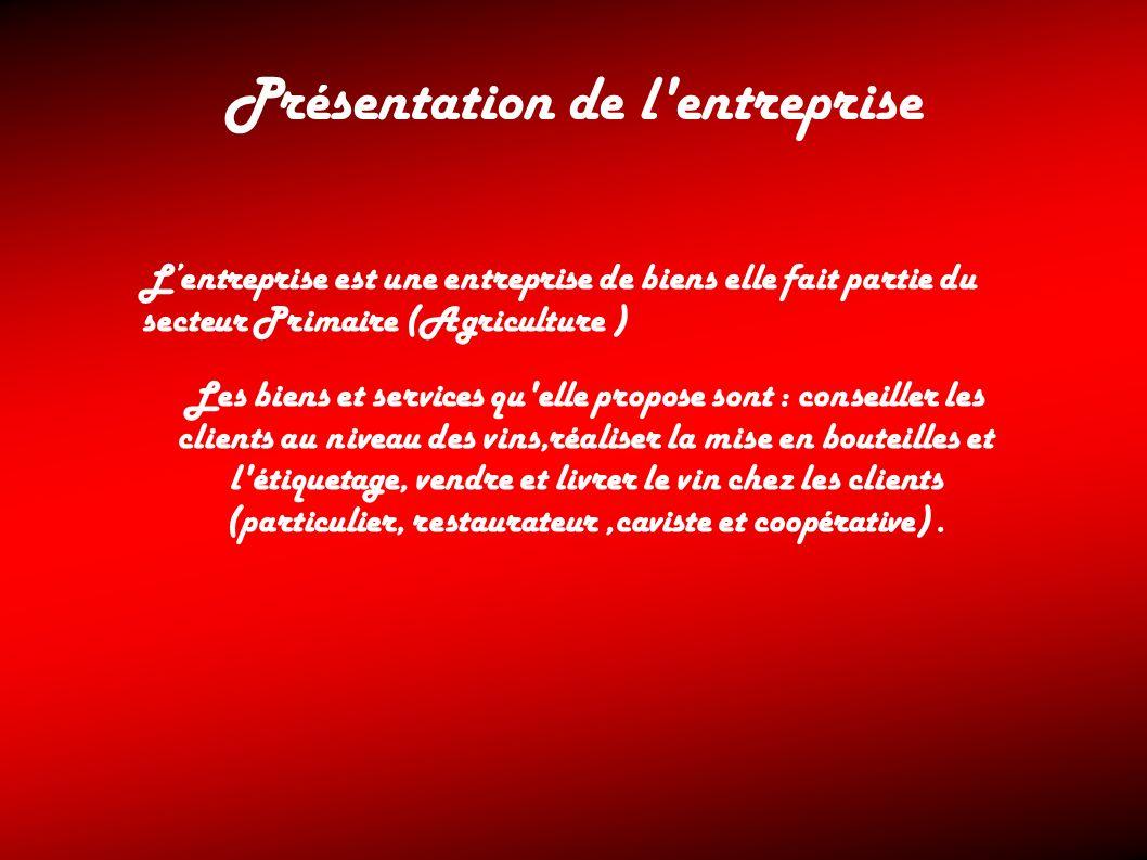 Présentation de l'entreprise Lentreprise est une entreprise de biens elle fait partie du secteur Primaire (Agriculture ) Les biens et services qu'elle