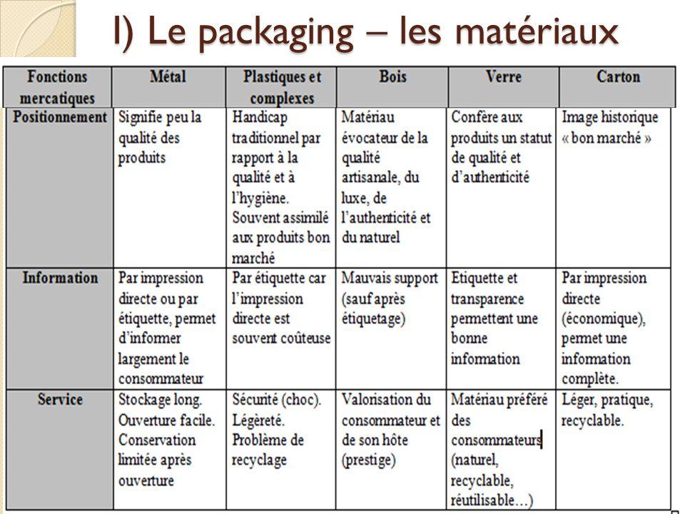 I) Le packaging – les matériaux