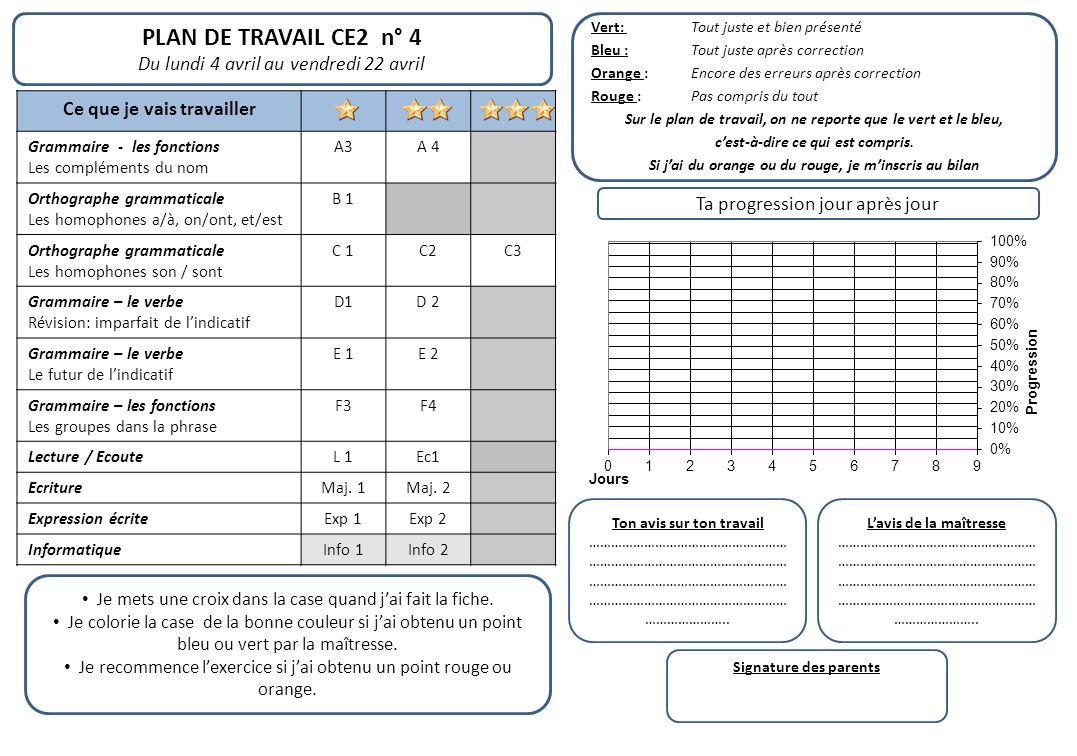 PLAN DE TRAVAIL CE2 n° 4 Du lundi 4 avril au vendredi 22 avril Ce que je vais travailler Grammaire - les fonctions Les compléments du nom A3A 4 Orthog