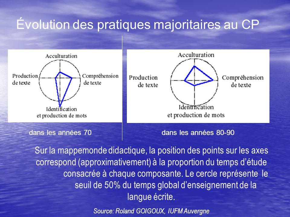 Évolution des pratiques majoritaires au CP Sur la mappemonde didactique, la position des points sur les axes correspond (approximativement) à la proportion du temps détude consacrée à chaque composante.