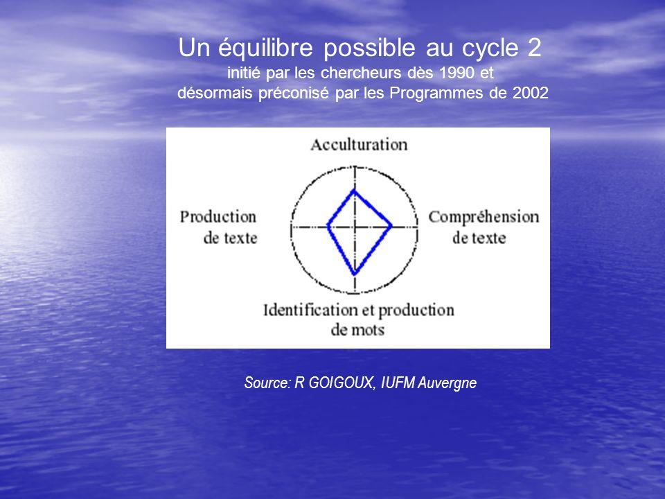 Un équilibre possible au cycle 2 initié par les chercheurs dès 1990 et désormais préconisé par les Programmes de 2002 Source: R GOIGOUX, IUFM Auvergne