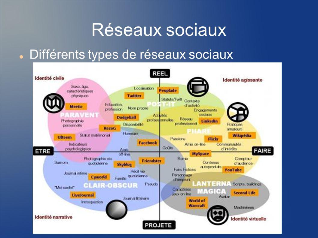 Réseaux sociaux spécialisés Famili aux http://www.tribuweb.com/vitrine/ http://www.reseaulycee.com/ Copains http://copainsdavant.linternaute.com/ http://www.trombi.com/ http://www.photo-de-classe.com/ MySpace http://www.myspace.com http://www.myspace.com