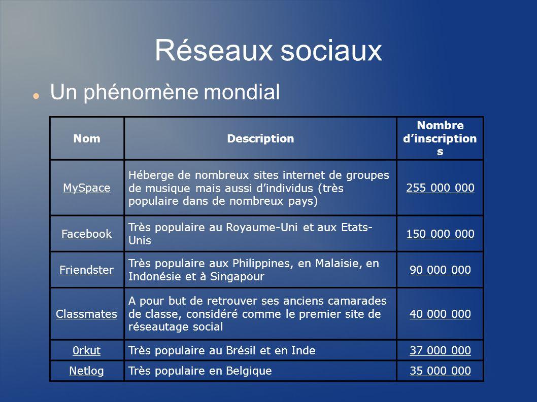 Réseaux sociaux professionnels Viadeo http://www.viadeo.com/ Viadeo est un réseau social professionnel créé par Dan Serfaty et Thierry Lunati.