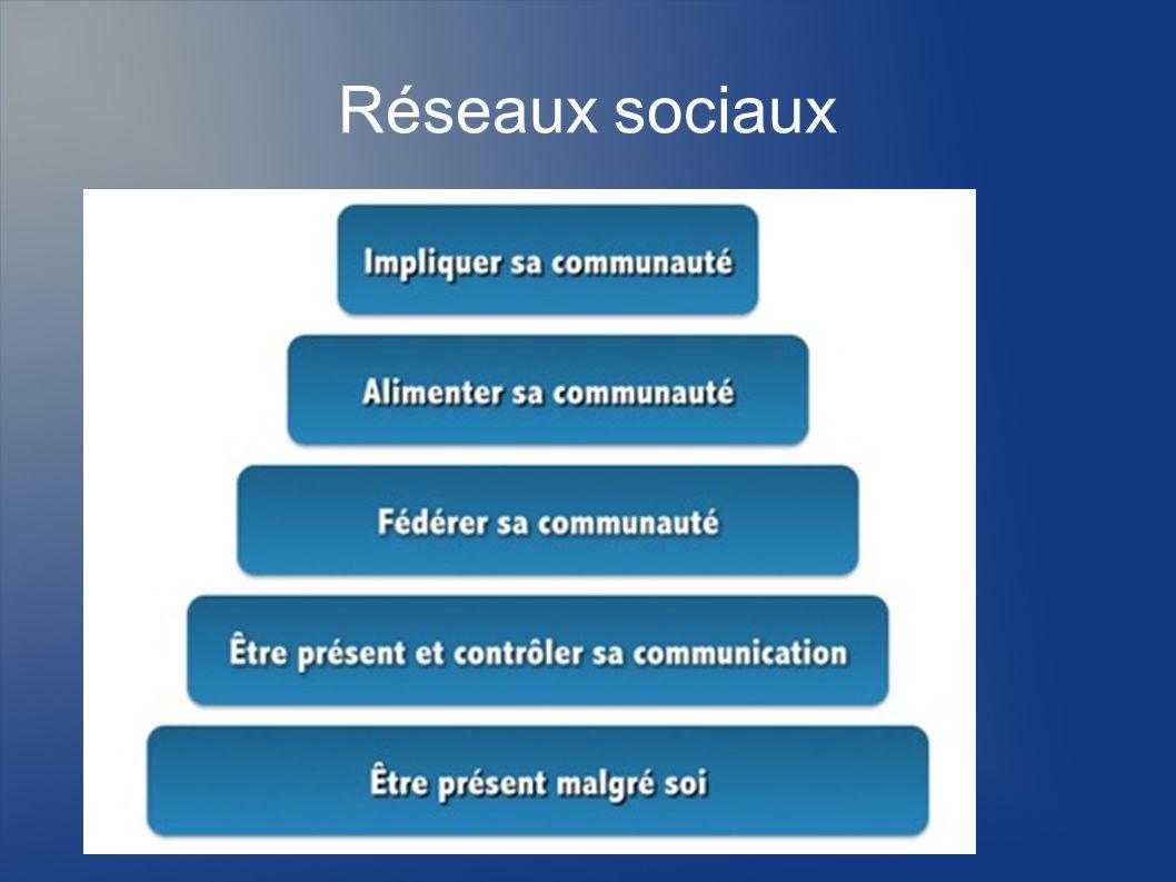 Facebook Un profil http://www.facebook.com/profile.php?id=10000 2250667364 http://www.facebook.com/profile.php?id=10000 2250667364 Une page http://www.facebook.com/pages/Centre- Départemental-de-Documentation- Pédagogique-de-lIsère http://www.facebook.com/pages/Centre- Départemental-de-Documentation- Pédagogique-de-lIsère