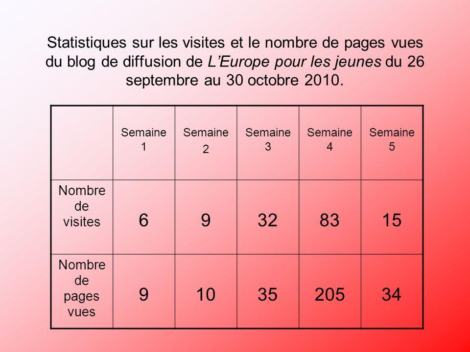 Statistiques sur les visites et le nombre de pages vues du blog de diffusion de LEurope pour les jeunes du 26 septembre au 30 octobre 2010.