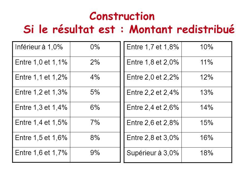 Construction Si le résultat est : Montant redistribué Inférieur à 1,0%0% Entre 1,0 et 1,1%2% Entre 1,1 et 1,2%4% Entre 1,2 et 1,3%5% Entre 1,3 et 1,4%