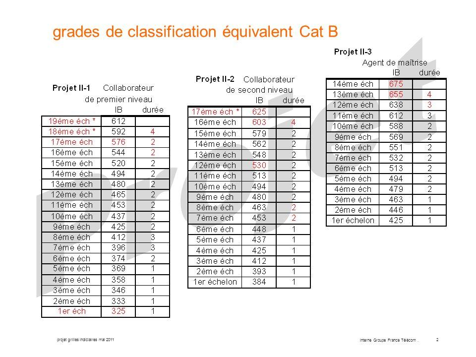 projet grilles indiciaires mai 2011 interne Groupe France Télécom. 2 grades de classification équivalent Cat B