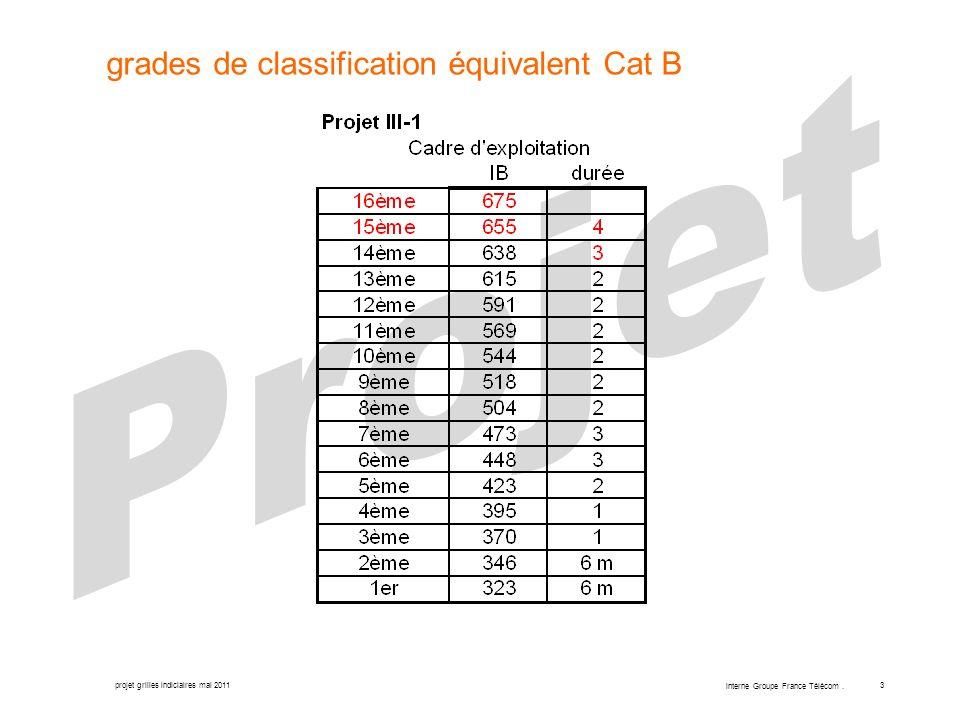 projet grilles indiciaires mai 2011 interne Groupe France Télécom. 3 grades de classification équivalent Cat B