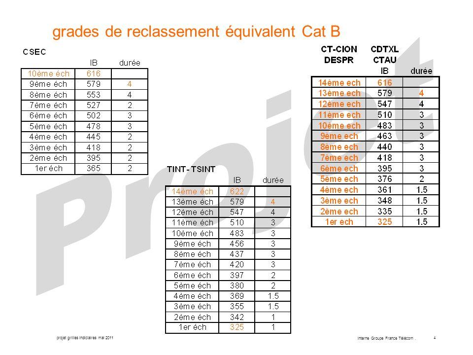 projet grilles indiciaires mai 2011 interne Groupe France Télécom. 4 grades de reclassement équivalent Cat B