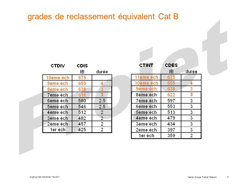 projet grilles indiciaires mai 2011 interne Groupe France Télécom. 5 grades de reclassement équivalent Cat B