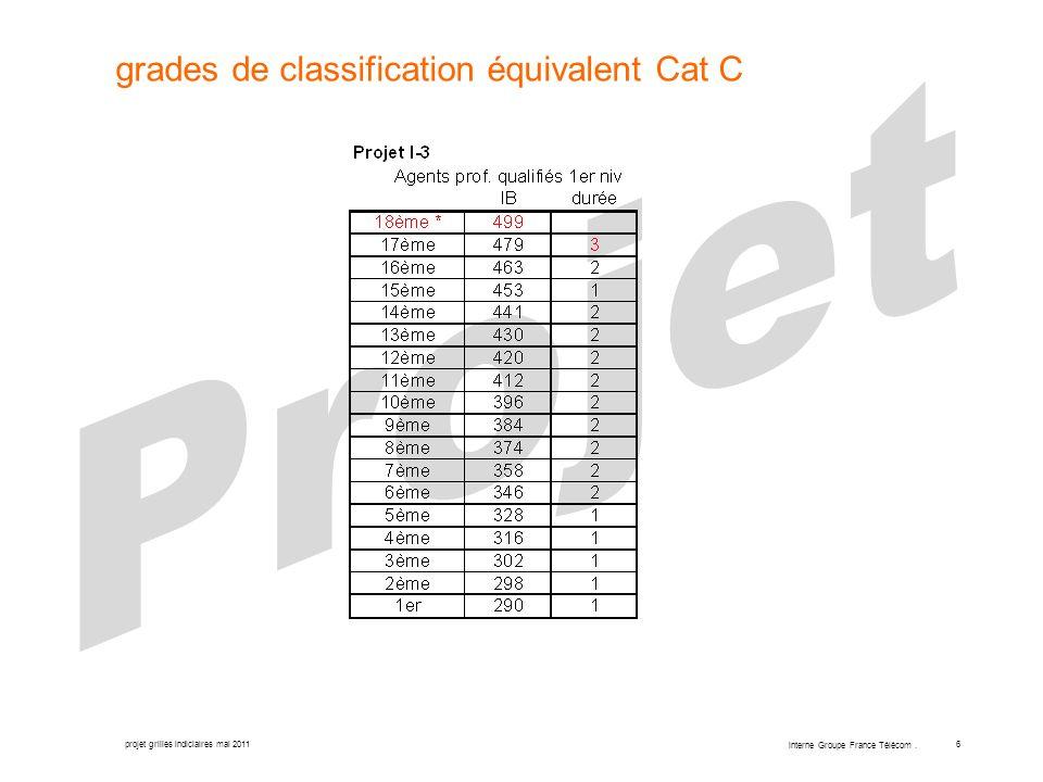 projet grilles indiciaires mai 2011 interne Groupe France Télécom. 6 grades de classification équivalent Cat C