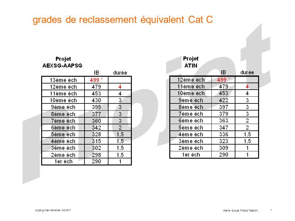 projet grilles indiciaires mai 2011 interne Groupe France Télécom. 7 grades de reclassement équivalent Cat C