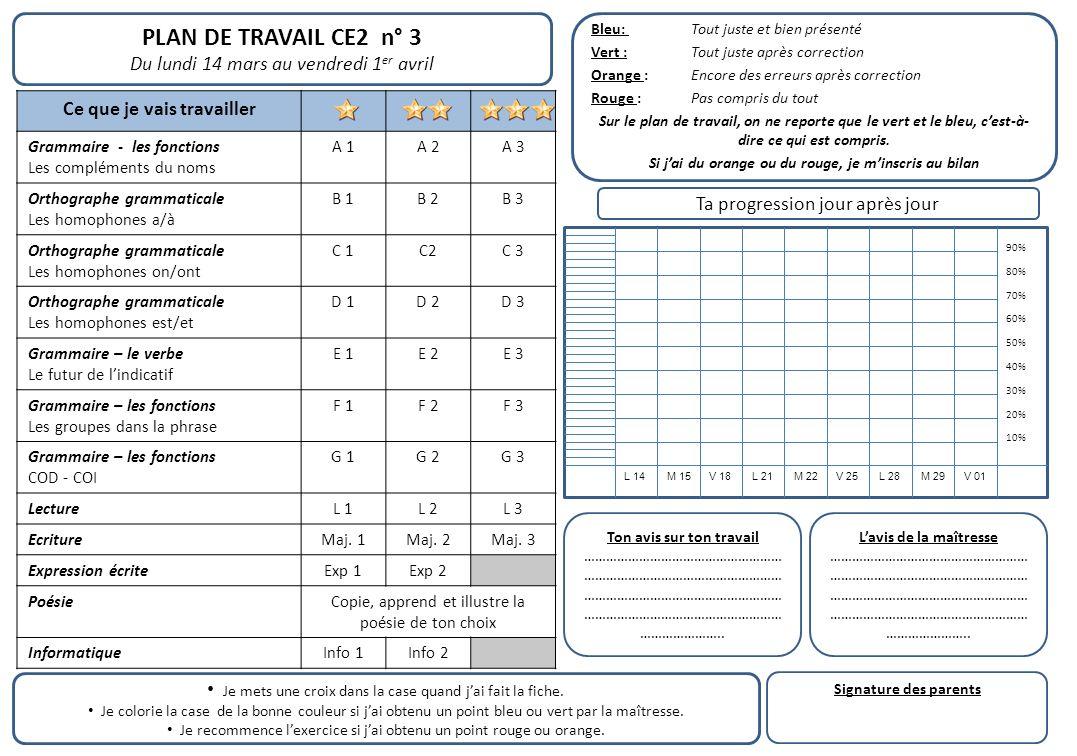 PLAN DE TRAVAIL CE2 n° 3 Du lundi 14 mars au vendredi 1 er avril Ce que je vais travailler Grammaire - les fonctions Les compléments du noms A 1A 2A 3