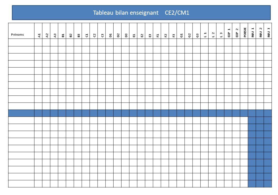 Prénoms A1A2A3 B1B2B3 C1C2C3 D1D2D3 E1E2E3 F1F2F3 G1G2G3 L 1L 2L 3 EXP 1 EXP 2 POESIE MAJ 1MAJ 2MAJ 3 Tableau bilan enseignant CE2/CM1