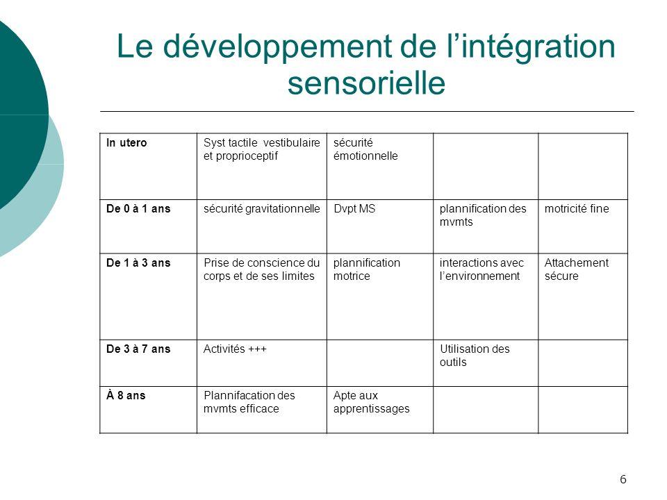 6 Le développement de lintégration sensorielle In uteroSyst tactile vestibulaire et proprioceptif sécurité émotionnelle De 0 à 1 anssécurité gravitati