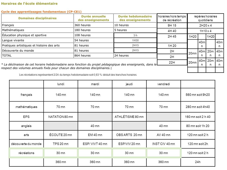 3 h 1H30 2H15 horaires hors temps de récréation 9H 15 4H 40 2H 45 1H 20 2H 22H Les récréations représentent 2/24 du temps hebdomadaire soit 0,83 % déd