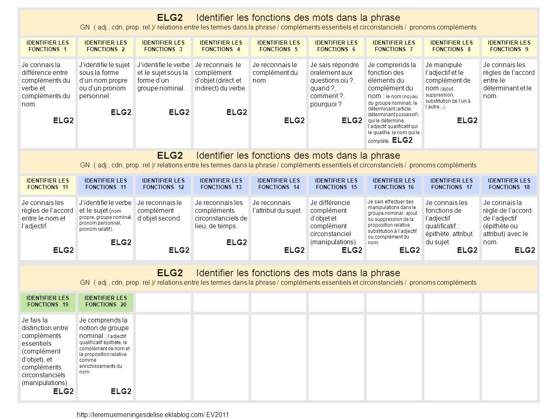 ELG2 Identifier les fonctions des mots dans la phrase GN ( adj., cdn, prop. rel.)/ relations entre les termes dans la phrase / compléments essentiels