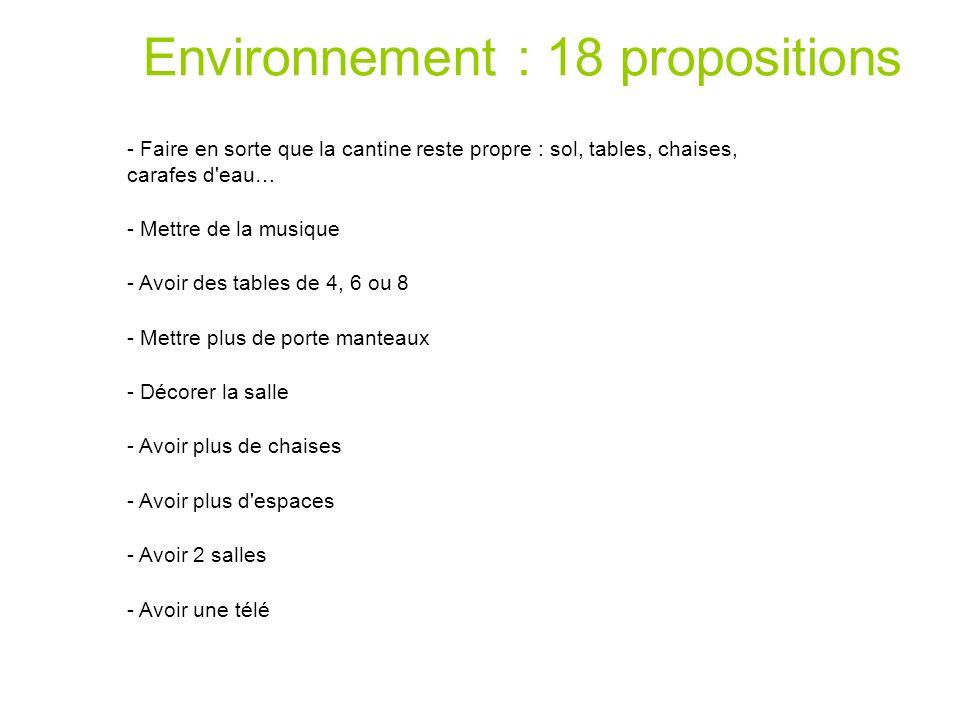 Environnement : 18 propositions - Faire en sorte que la cantine reste propre : sol, tables, chaises, carafes d'eau… - Mettre de la musique - Avoir des