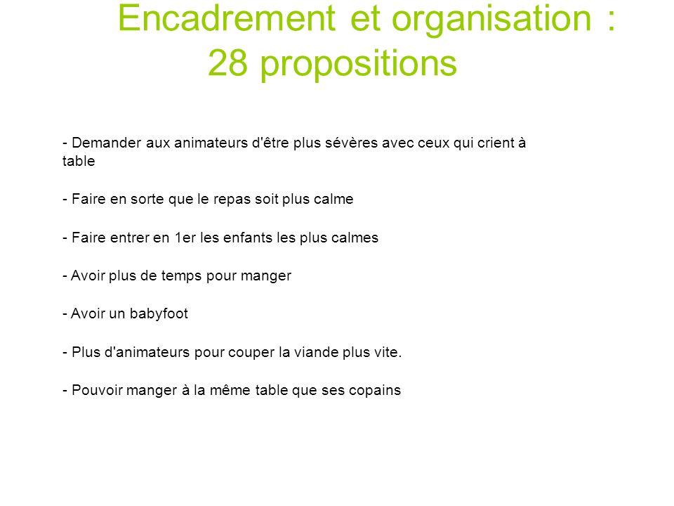 Encadrement et organisation : 28 propositions - Demander aux animateurs d'être plus sévères avec ceux qui crient à table - Faire en sorte que le repas