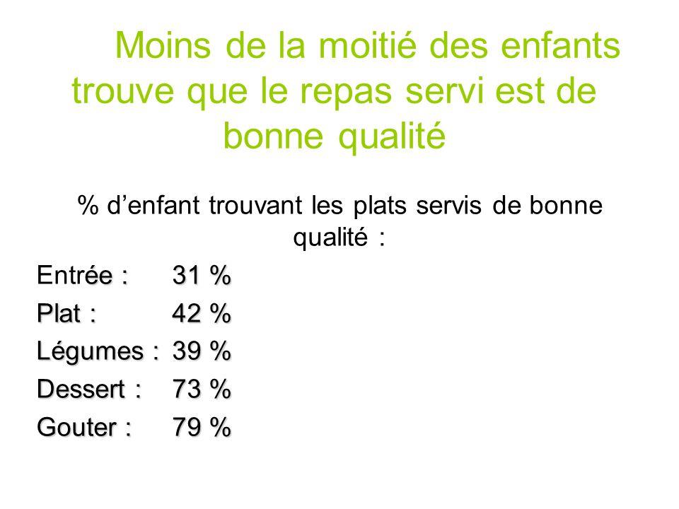 Moins de la moitié des enfants trouve que le repas servi est de bonne qualité % denfant trouvant les plats servis de bonne qualité : ée : 31 % Entrée