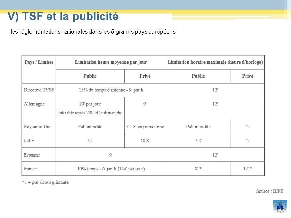 V) TSF et la publicité les réglementations nationales dans les 5 grands pays européens