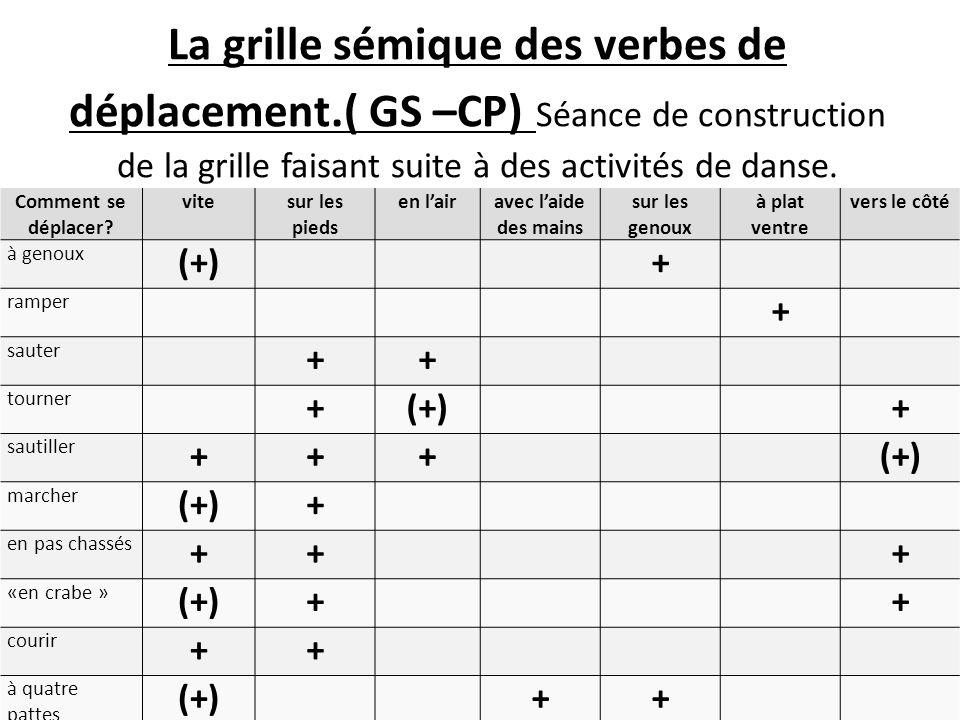 La grille sémique des verbes de déplacement.( GS –CP) Séance de construction de la grille faisant suite à des activités de danse. Comment se déplacer?