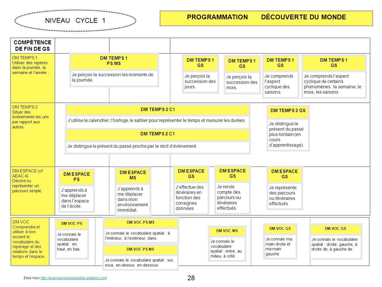 28 COMPÉTENCE DE FIN DE GS DM TEMPS 1 Utiliser des repères dans la journée, la semaine et lannée ; DM TEMPS 2 Situer des événements les uns par rappor