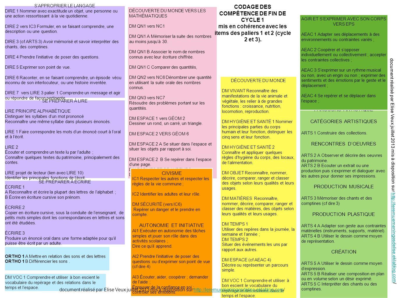 14 REPÈRES DE PROGRAMMATION ET DE PROGRESSION REPÈRES DE PROGRAMMATION ET DE PROGRESSION sapproprier le langage sapproprier le langage se préparer à lire et à écrire se préparer à lire et à écrire CYCLE 1 GS CYCLE 1 GS source dessins : http://www.mysticlolly-leblog.frsource dessins : http://www.mysticlolly-leblog.fr/ Elise Veux http://leremuemeningesdelise.eklablog.com/ Document mis à disposition pour les classes..