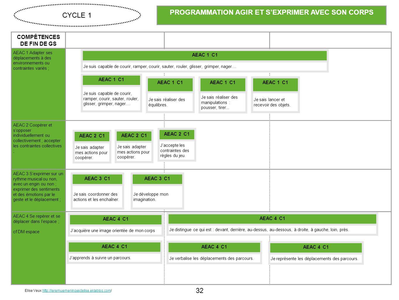 32 COMPÉTENCES DE FIN DE GS AEAC 1 Adapter ses déplacements à des environnements ou contraintes variés ; AEAC 2 Coopérer et sopposer individuellement