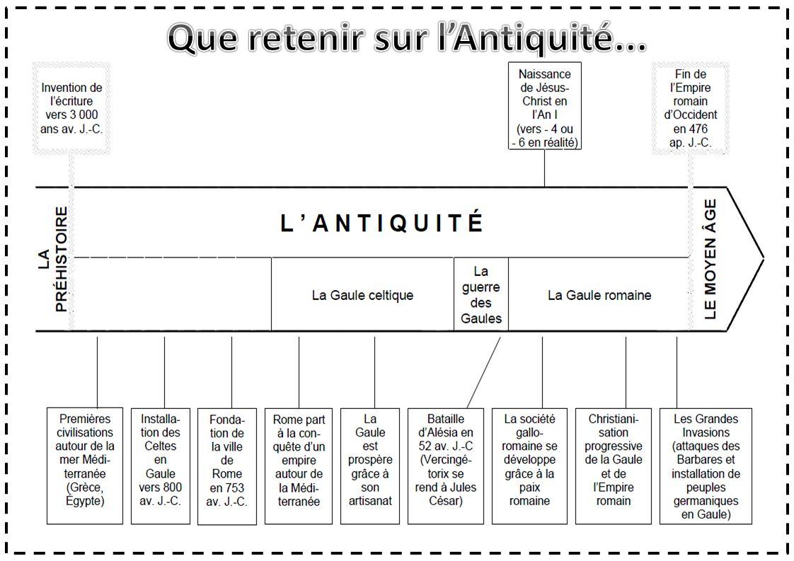 Les Celtes et les Gaulois Entre 900 et 600 avant J.C.